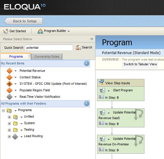 Eloqua Lead Nurture - Potential Revenue