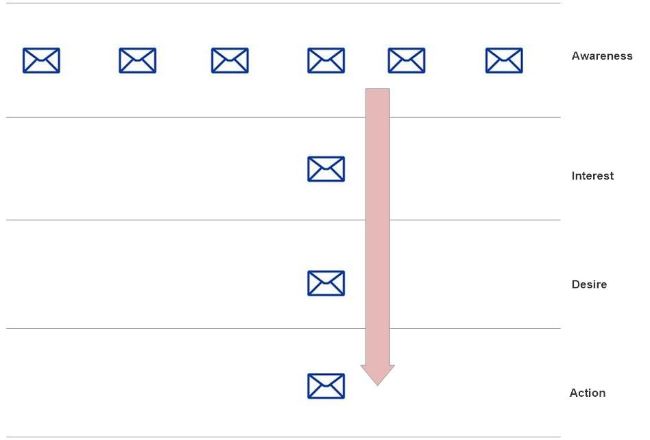 Eloqua lead nurture email tracks
