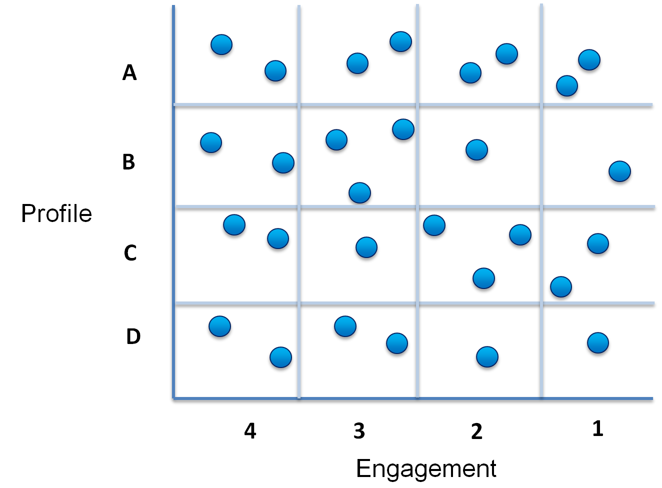 Eloqua Lead Scoring Engagement Axis