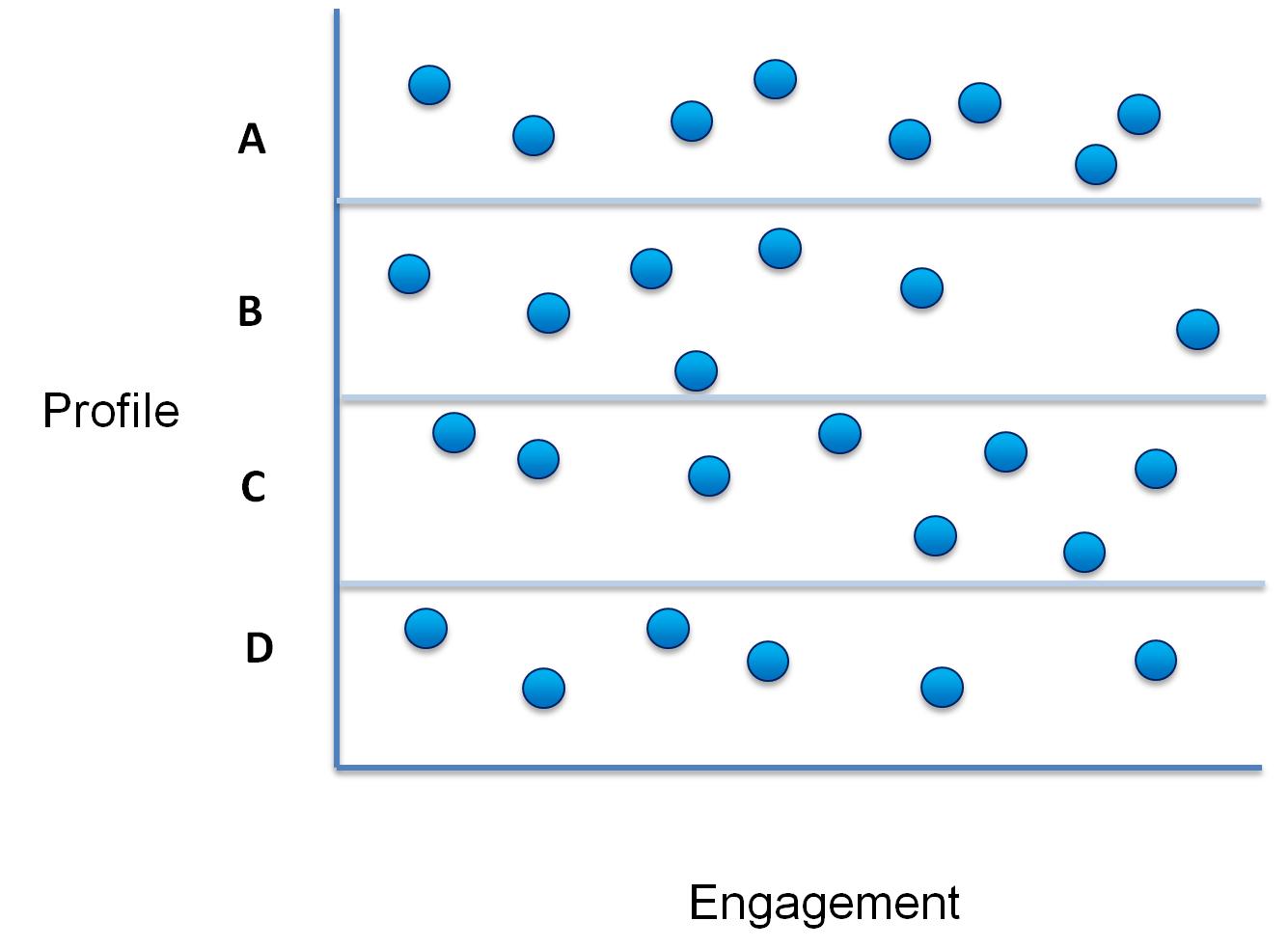 Eloqua Lead Scoring Profile split