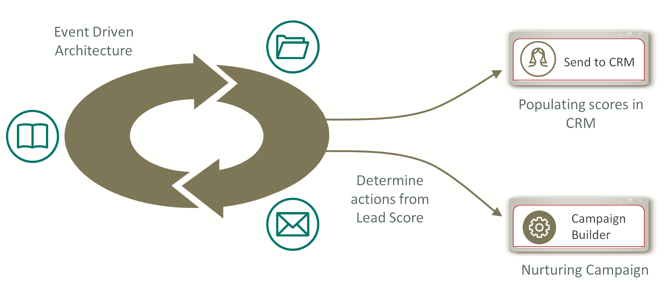 Eloqua lead scoring process
