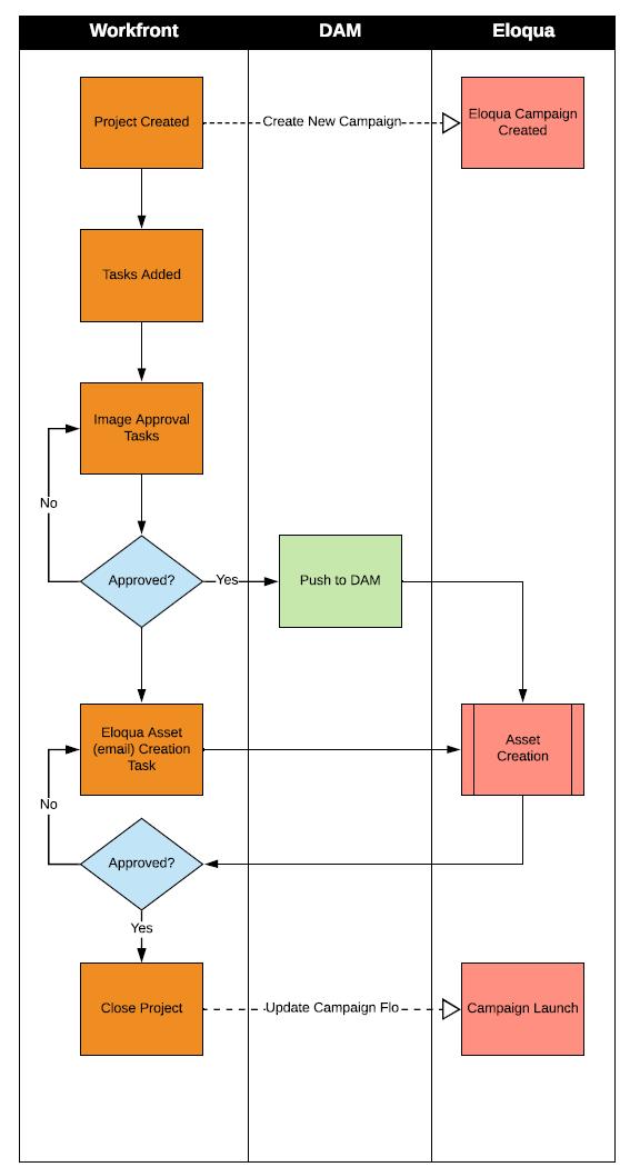 HMH Eloqua Compendium Integration Integration
