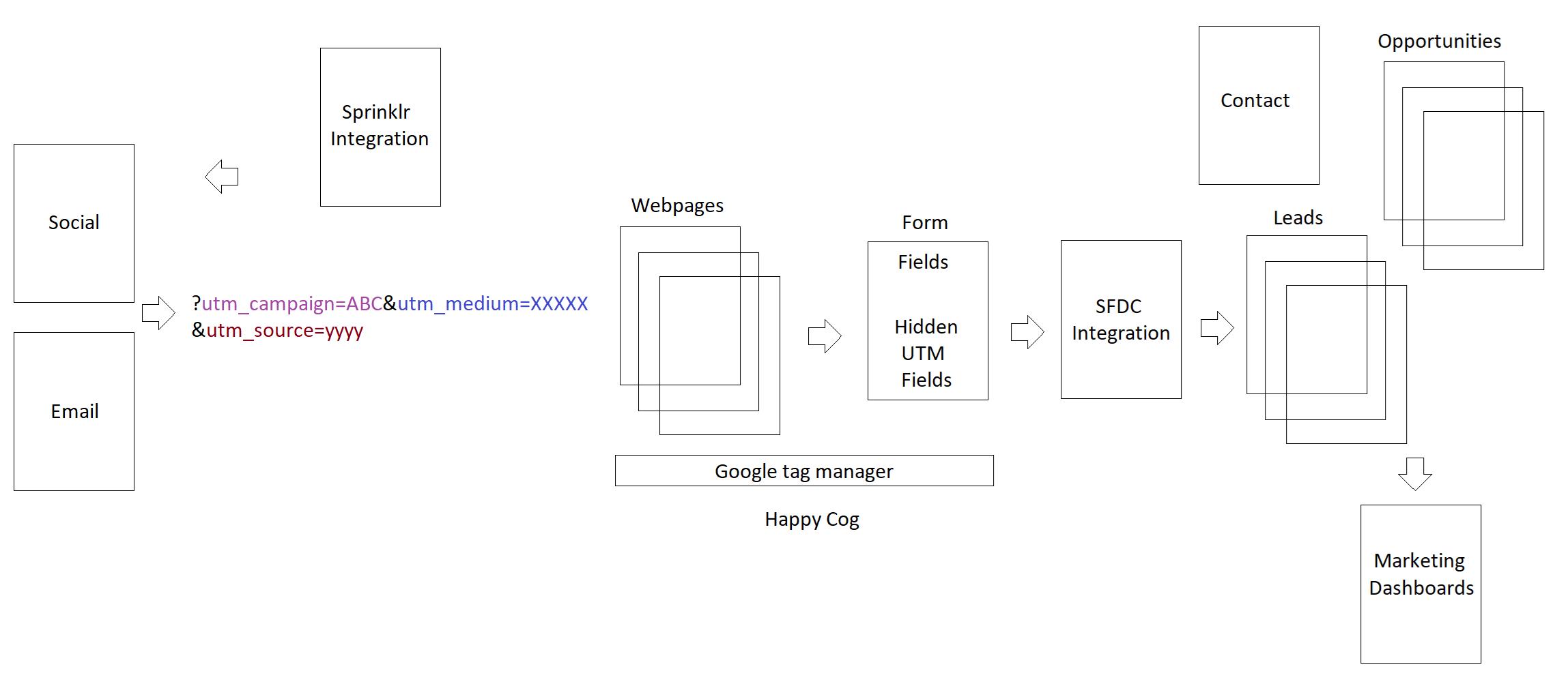 HMH Eloqua Solution Overview